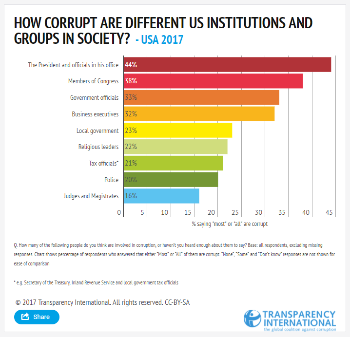USA GCB 2017 Institutions by Transparency International Secretariat Infogram